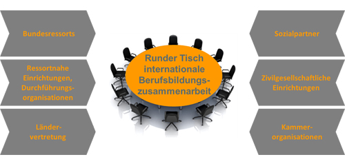Der Runde Tisch für internationale Berufsbildungszusammenarbeit