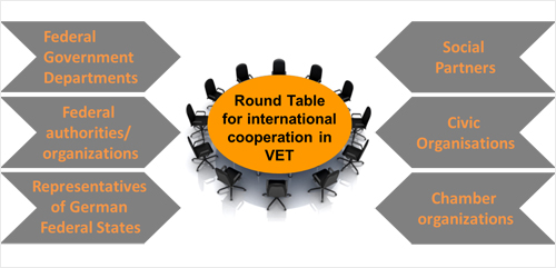 Round Table for international cooperation in vocational education and training